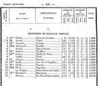 Mr ATTARD ---- Bulletin des Postes 1907