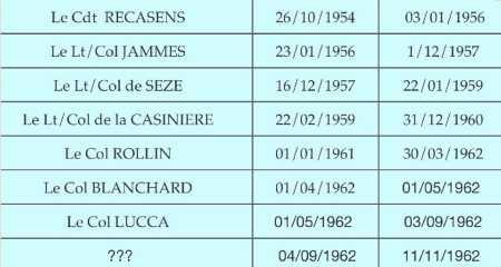 Les chefs de corps du Bataillon pendant la Guerre d'Algerie