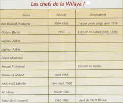 Les Chefs de la Wilaya 1