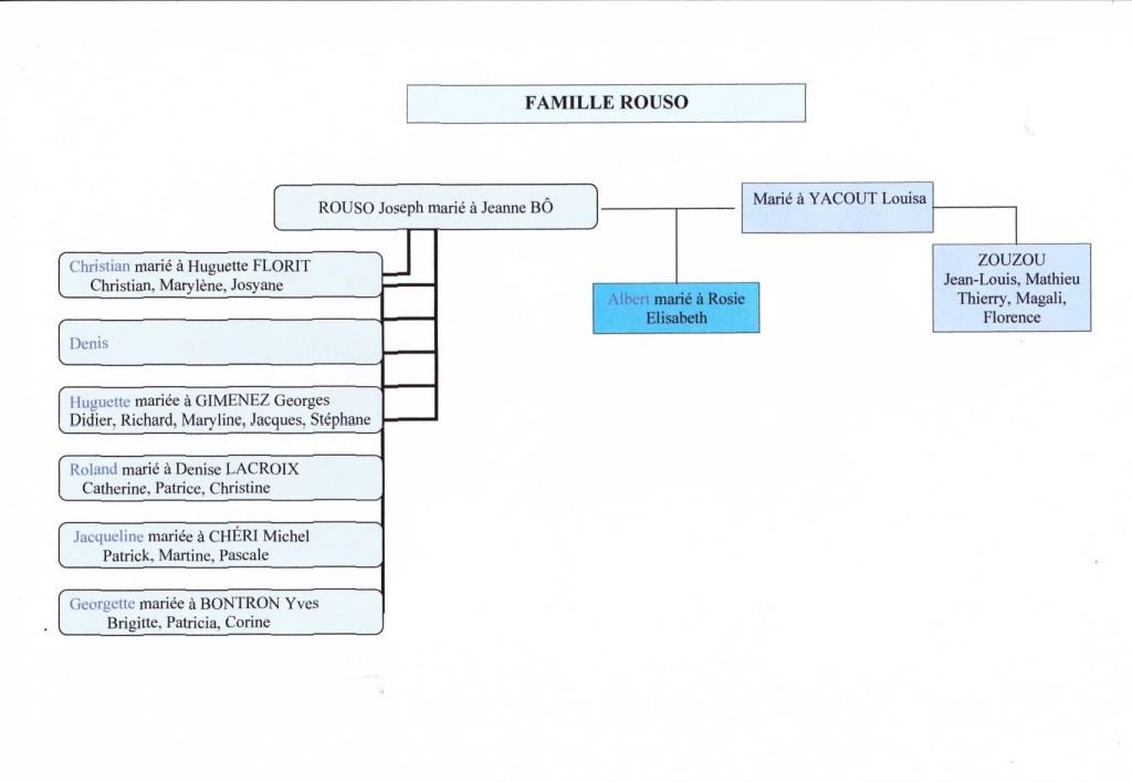 Organigramme de la Famille ROUSO